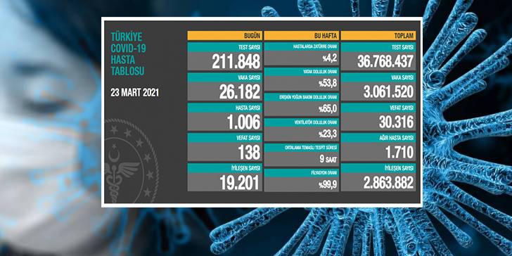Türkiye'de son 24 saatte 26.182 yeni vaka!
