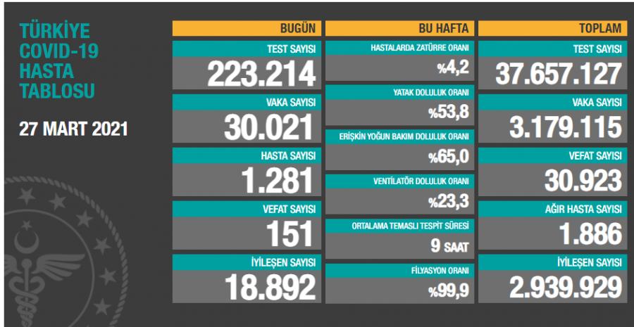 Türkiye'de son 24 saatte 30 bin 21 yeni vaka!