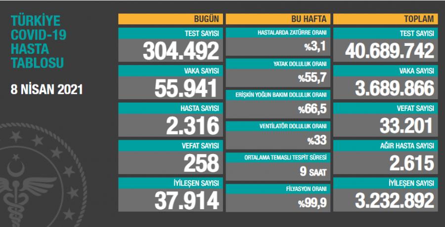 Türkiye'de son 24 saatte 55.941 yeni vaka!