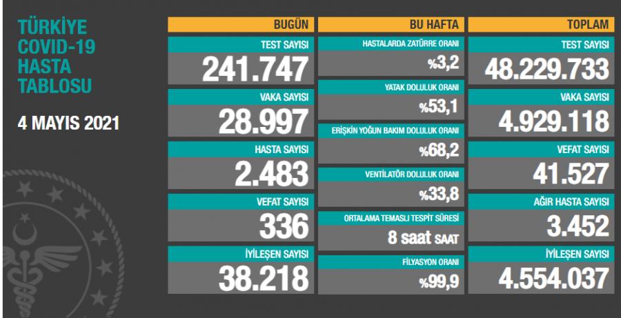 4 Mayıs Türkiye'de koronavirüs tablosu