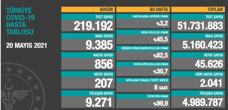 Türkiye'de son 24 saatte 9 bin 385 yeni vaka!