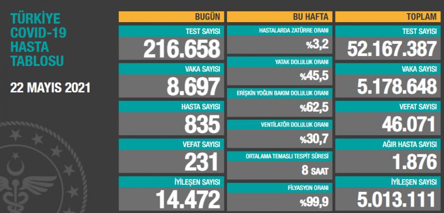Türkiye'de son 24 saatte 8 bin 697 yeni vaka!