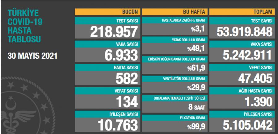 Türkiye'de son 24 saatte 6 bin 933 yeni vaka!