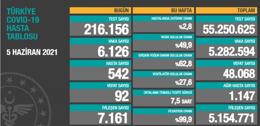 Türkiye'de son 24 saatte 6 bin 126 yeni vaka!