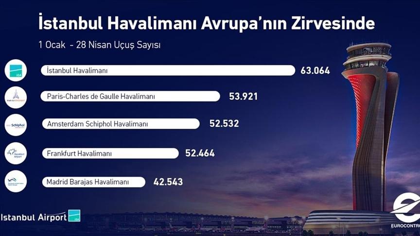 İstanbul Havalimanı, 2021 yılının ilk 4 ayında Avrupa'nın en çok sefer yapılan havalimanı oldu