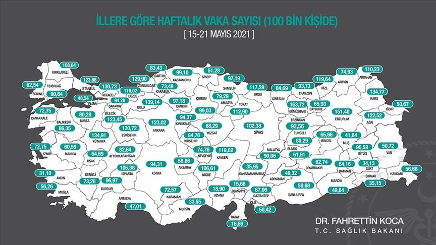 Sağlık Bakanı Koca, son bir haftada her 100 bin kişide görülen Kovid-19 vakası sayılarını açıkladı