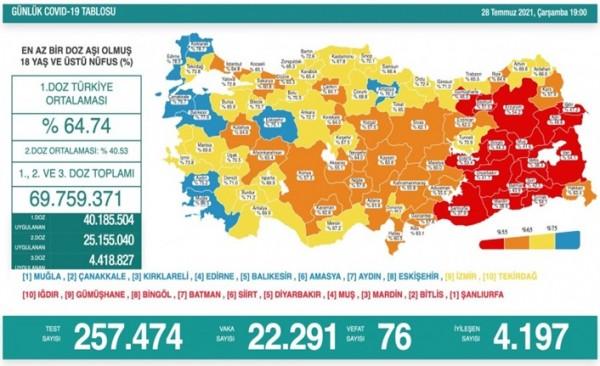 Türkiye'de son 24 saatte 22 bin 291 yeni vaka!